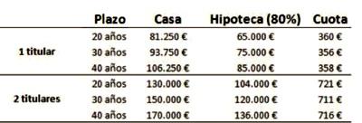 Hipotecas_mileurista