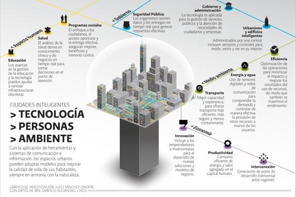 esquema smart city