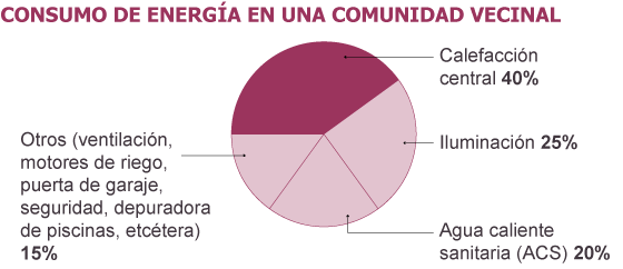 consumo_comunidad vecinos