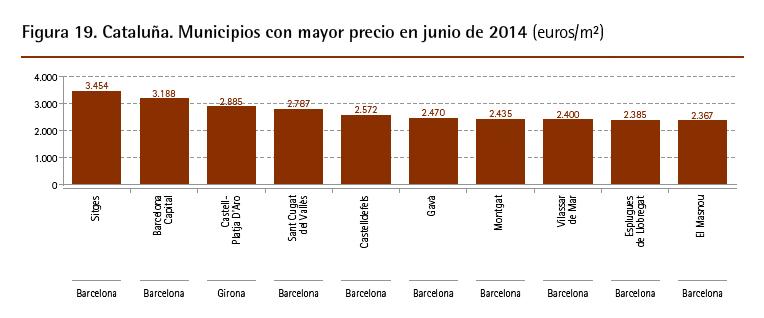 Precio de la vivienda - Municipios catalanes