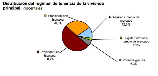 regimen_vivienda
