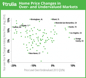 trulia_big data
