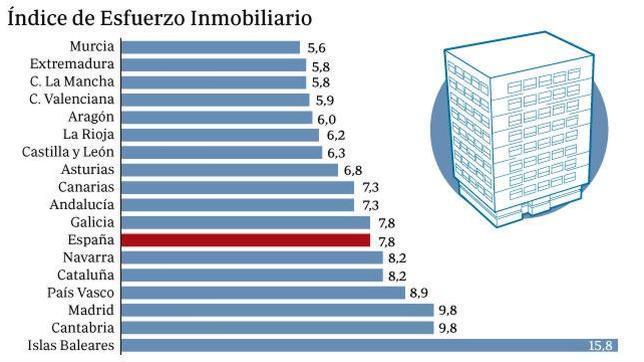Índice de Esfuerzo Inmobiliario. (Sociedad de Tasación)