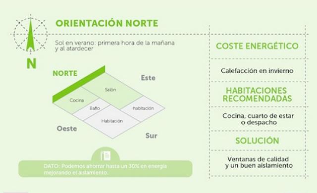¿Cuál es la mejor orientación para una vivienda? Una vivienda orientada hacia el norte tiene las siguientes características