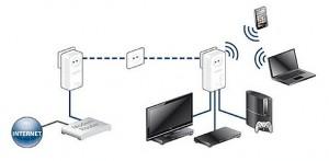 plc-o-wifi