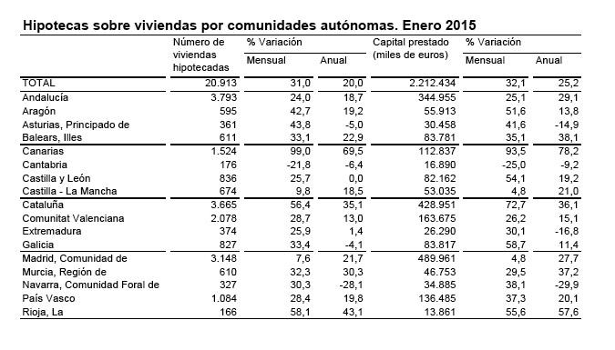 Hipotecas por Comunidades Autónomas