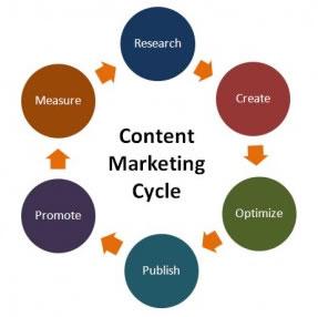 ¿En qué consiste el marketing de contenidos?