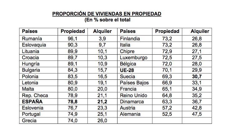 ¿Cuántos españoles viven de alquiler?