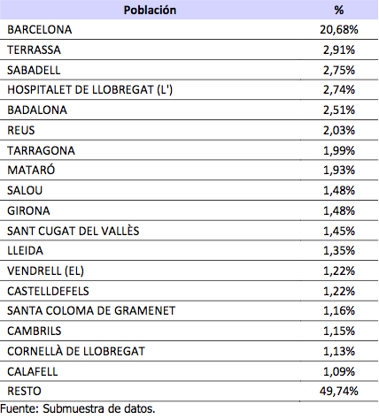 distribucion robos cataluña